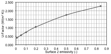 COG sensitivity to surface 2 emissivity, analytical solution
