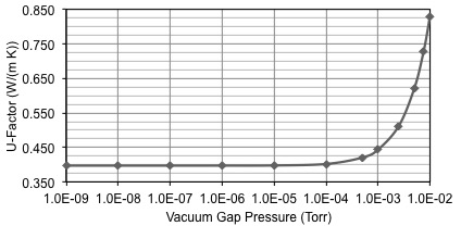 COG sensitivity to vacuum gap pressure