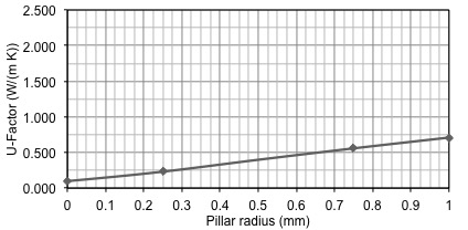 COG sensitivity to pillar radius, analytical solution