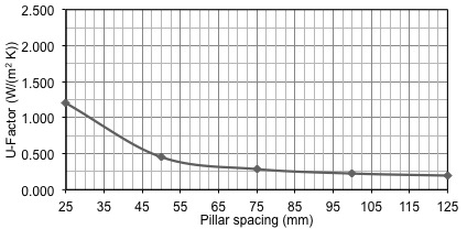 COG sensitivity to pillar spacing, analytical solution