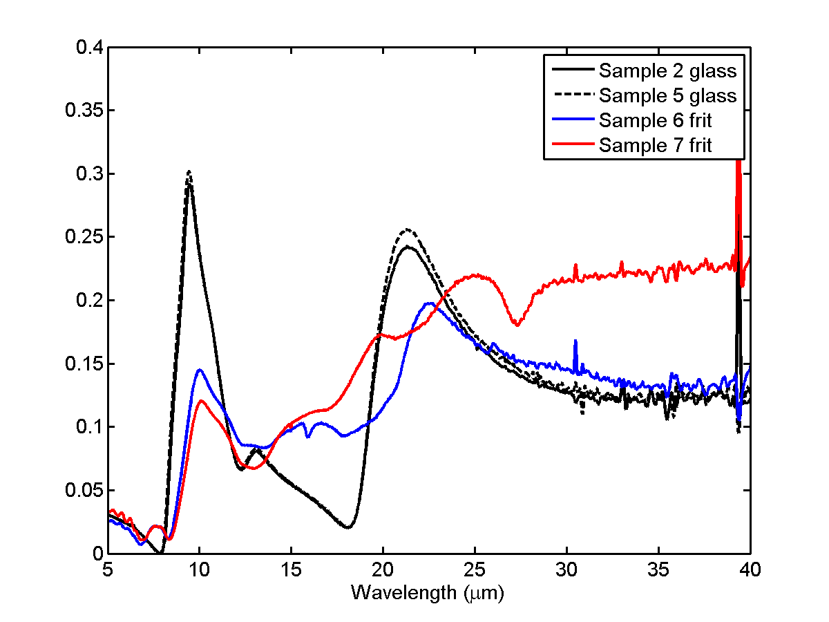 Chart of transmittance and reflectance measurements in the wavelength range of four glass samples.