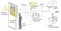 Graphic: Integration of Hardware and Controls for Day- and Electric Lighting